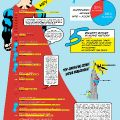 infograf-kolcast-evolution-of-the-superhero-movie